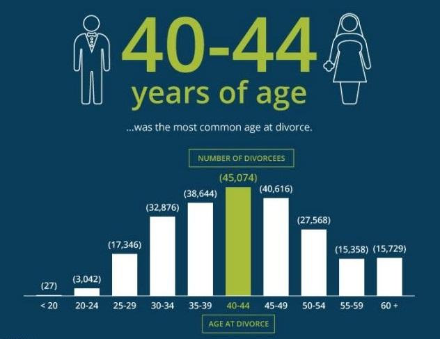 The Most Common Age at Divorce in the USA