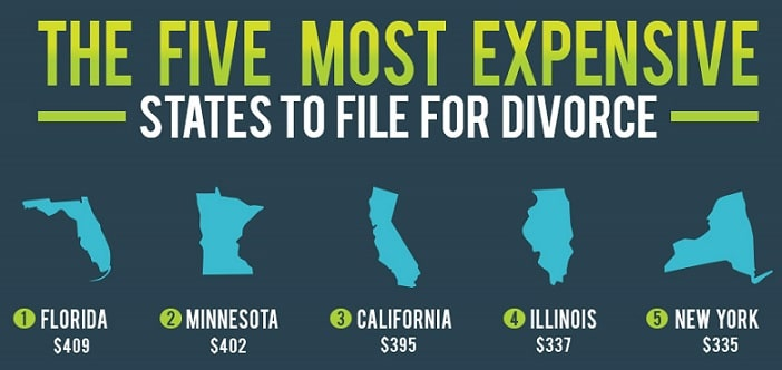 The Five Most Expensive States to File a Divorce