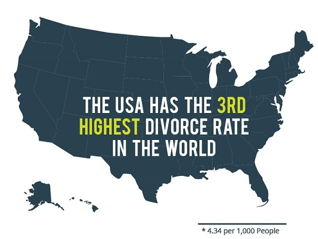 USA is the 3rd Highest Divorce Rate in the World